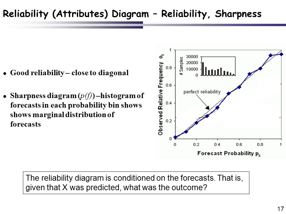 17 l Good reliability – close to diagonal l Sharpness diagram (p(f)) –histogram of forecasts in each probability bin shows shows marginal distribution of forecasts The reliability diagram is conditioned on the forecasts.
