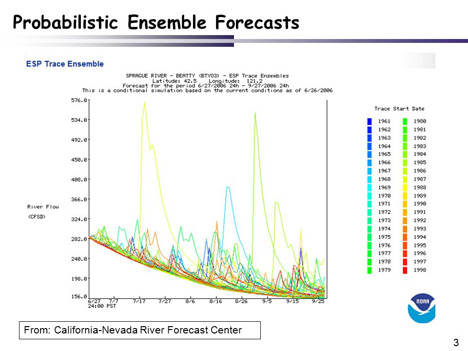 3 Probabilistic Ensemble Forecasts From: California-Nevada River Forecast Center