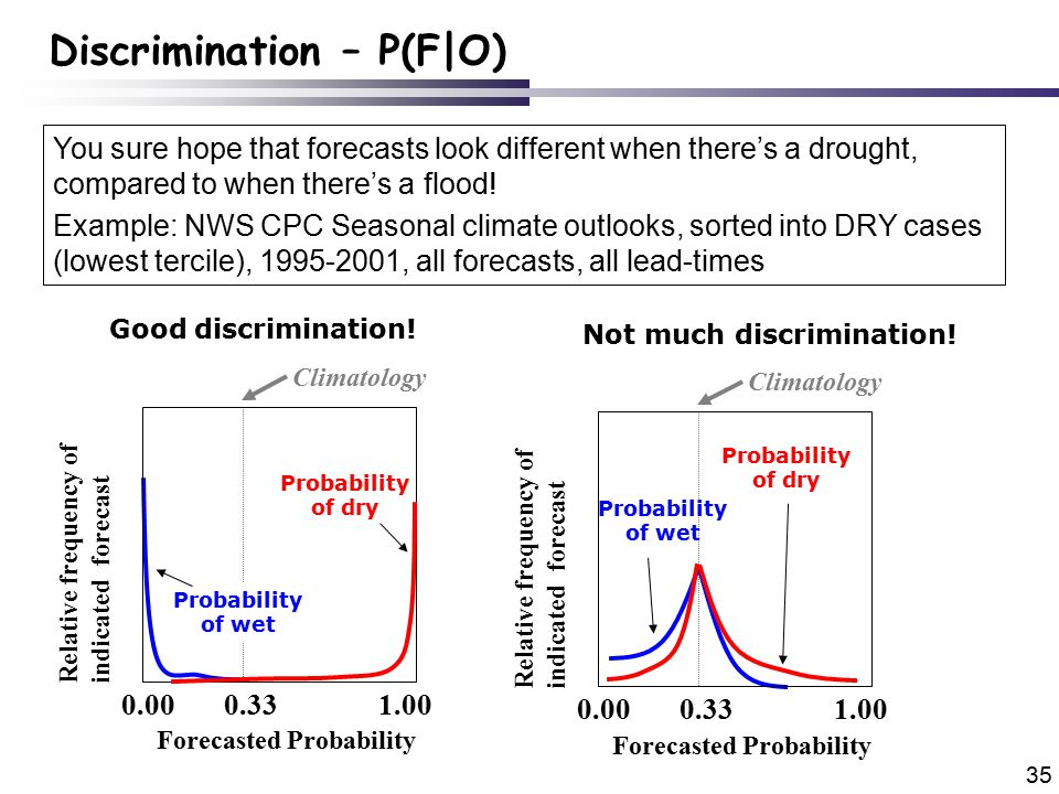 35 Discrimination – P(F|O) You sure hope that forecasts look different when there's a drought, compared to when there's a flood.