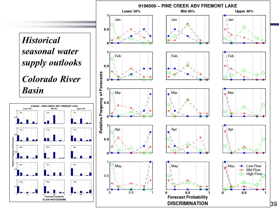 39 Historical seasonal water supply outlooks Colorado River Basin