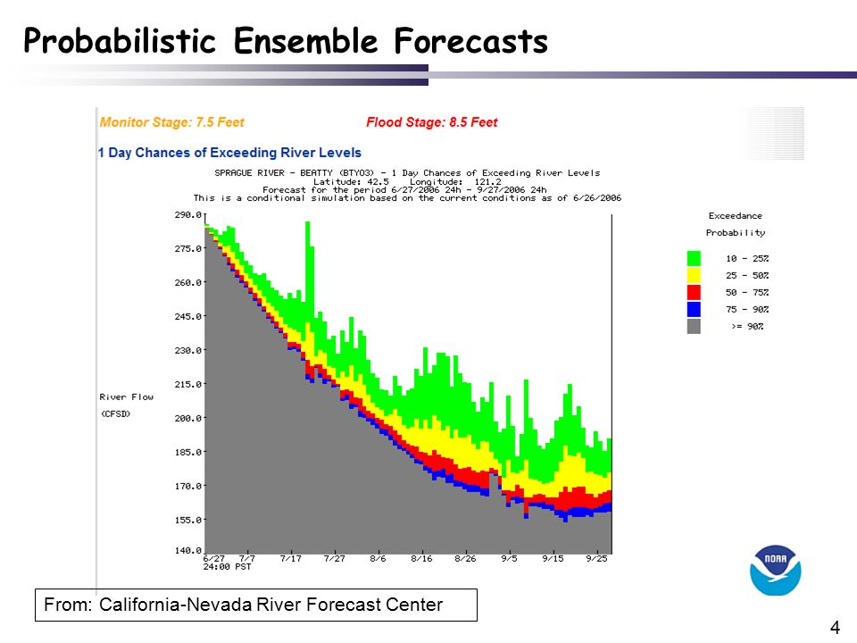4 Probabilistic Ensemble Forecasts From: California-Nevada River Forecast Center
