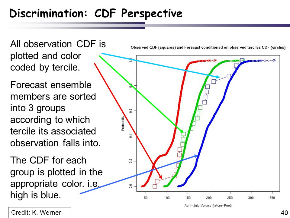 40 All observation CDF is plotted and color coded by tercile.