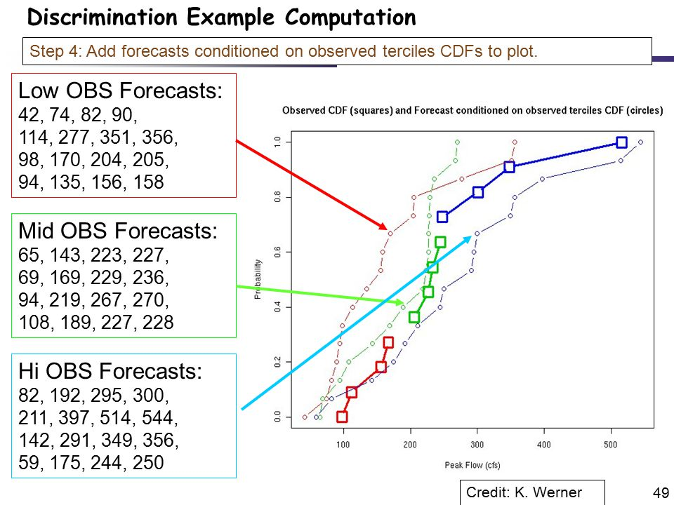 49 Step 4: Add forecasts conditioned on observed terciles CDFs to plot.
