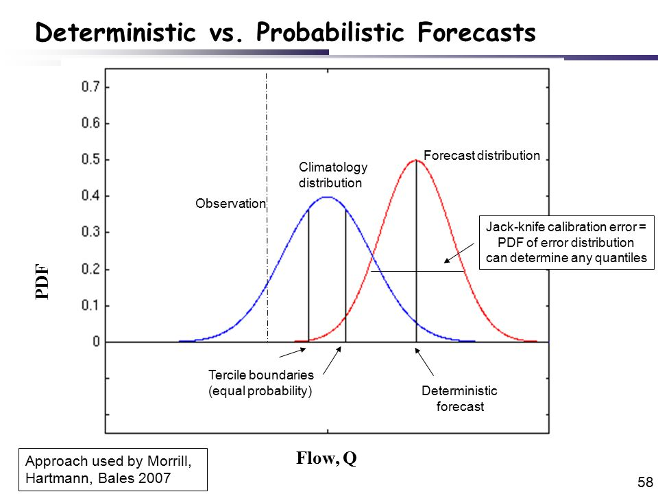 58 PDF Climatology distribution Forecast distribution Tercile boundaries (equal probability) Deterministic forecast Jack-knife calibration error = PDF of error distribution can determine any quantiles Deterministic vs.