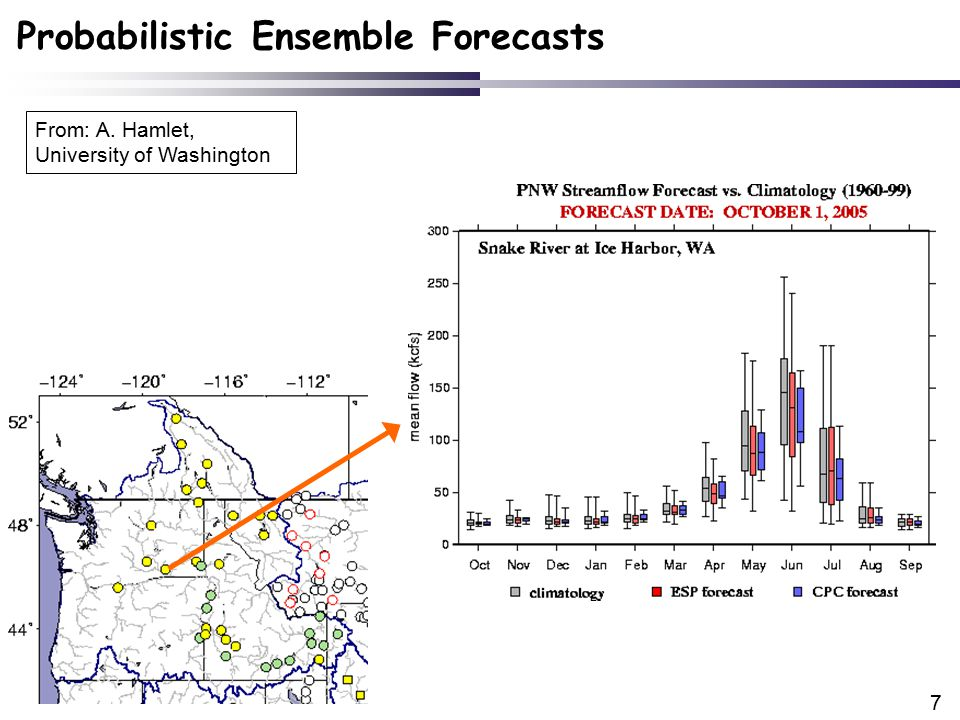 38 Relative Frequency of Forecasts high 30% mid 40% low 30% 1)High flows less likely.