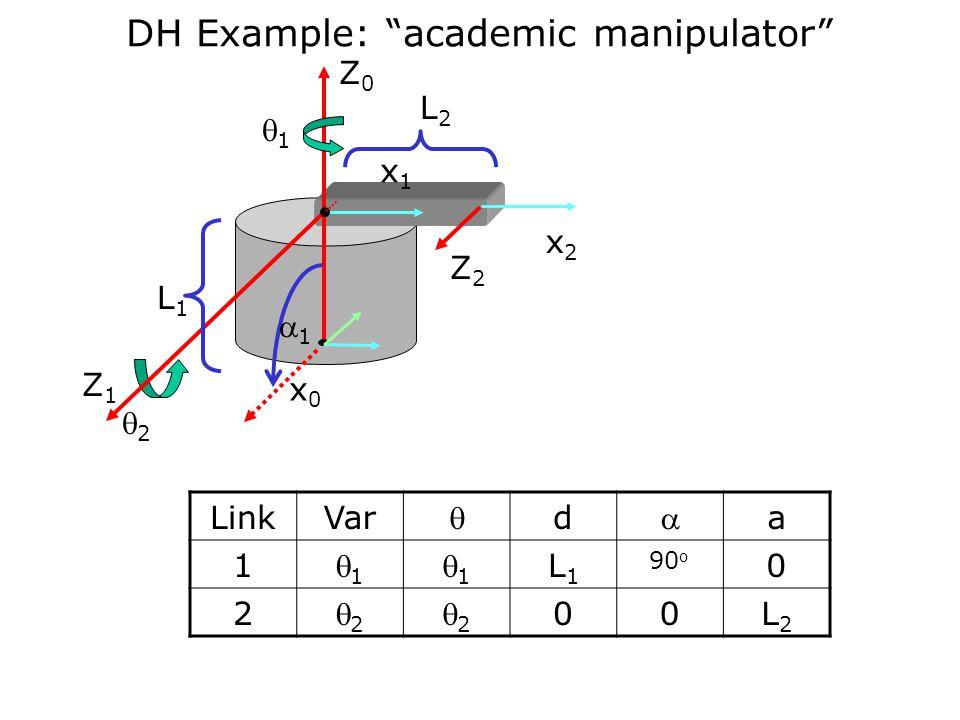 DH Example: academic manipulator Z1Z1 Z0Z0 Z2Z2 11 22 x0x0 x1x1 x2x2 LinkVar  d  a 1 11 11 L1L1 90 o 0 2 22 22 00L2L2 L1L1 L2L2 11