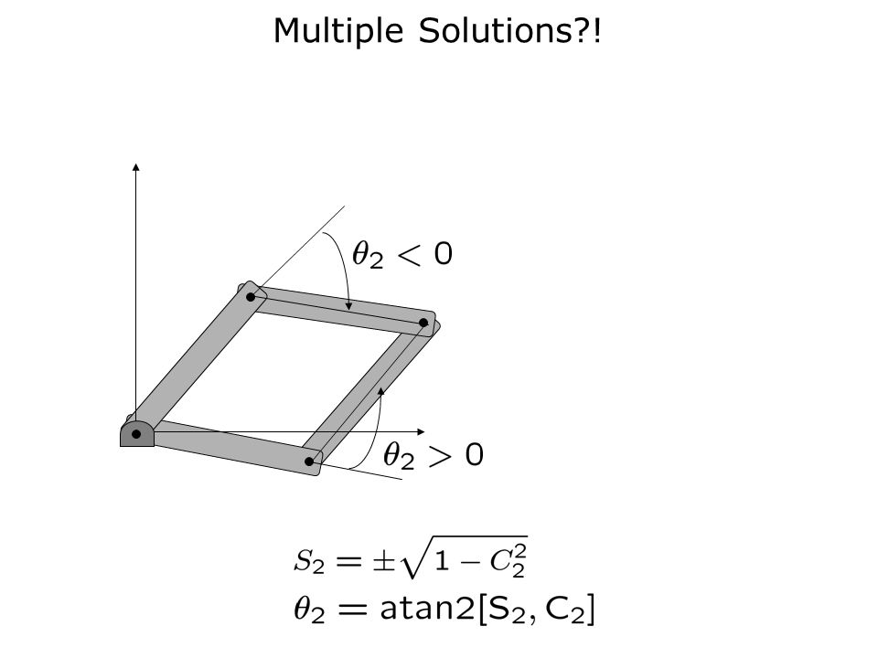 Multiple Solutions !