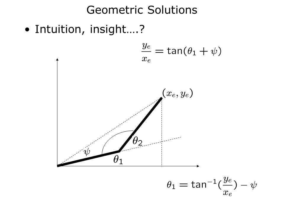 Geometric Solutions Intuition, insight….