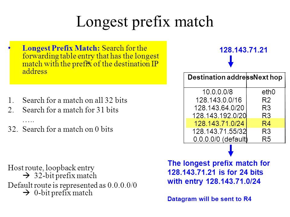 = Longest prefix match Longest Prefix Match: Search for the forwarding table entry that has the longest match with the prefix of the destination IP ad