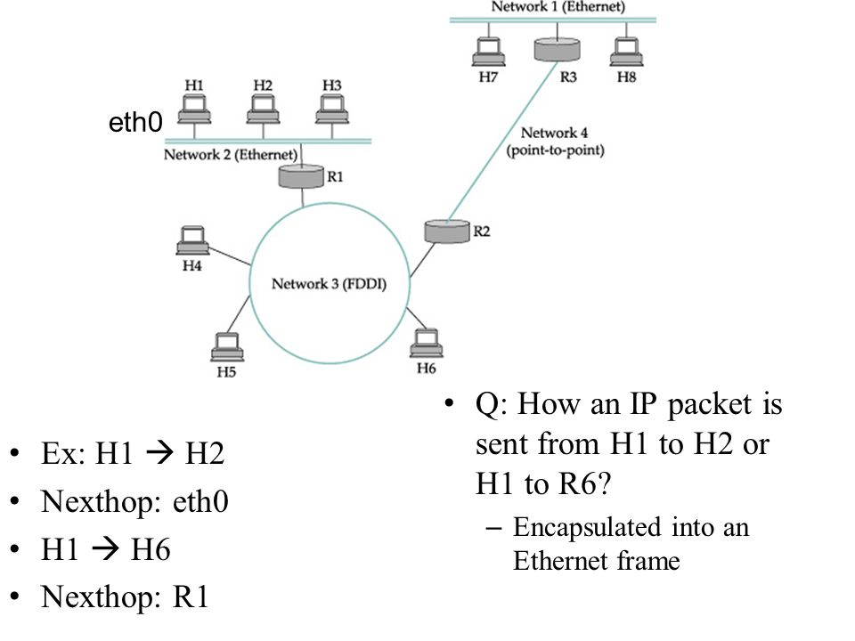 Ex: H1  H2 Nexthop: eth0 H1  H6 Nexthop: R1 Q: How an IP packet is sent from H1 to H2 or H1 to R6? – Encapsulated into an Ethernet frame eth0