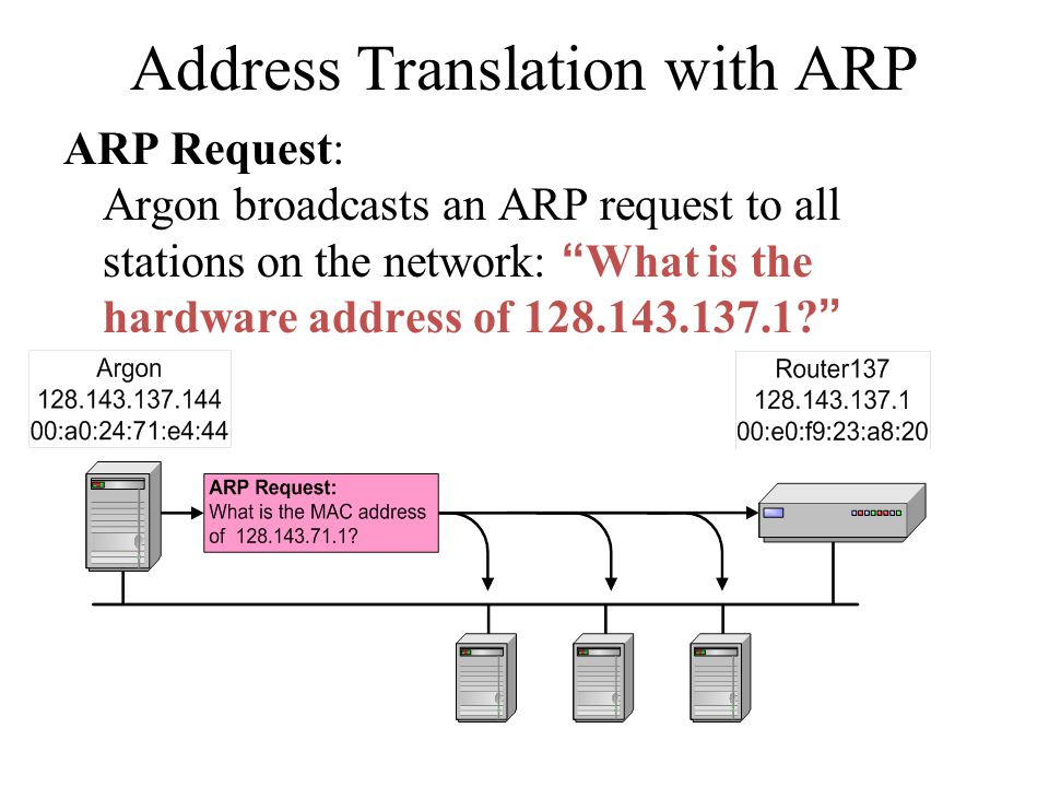 """Address Translation with ARP ARP Request: Argon broadcasts an ARP request to all stations on the network: """"What is the hardware address of 128.143.137"""