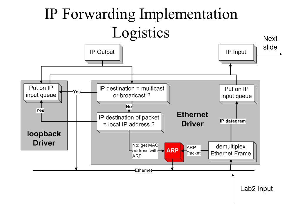 IP Forwarding Implementation Logistics Lab2 input Next slide