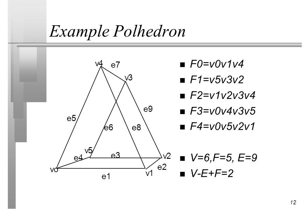 12 Example Polhedron vo v1 v2 v3 v4 v5 e1 e2 e3 e4 e5 e6 e7 e9 e8 n F0=v0v1v4 n F1=v5v3v2 n F2=v1v2v3v4 n F3=v0v4v3v5 n F4=v0v5v2v1 n V=6,F=5, E=9 n V-E+F=2