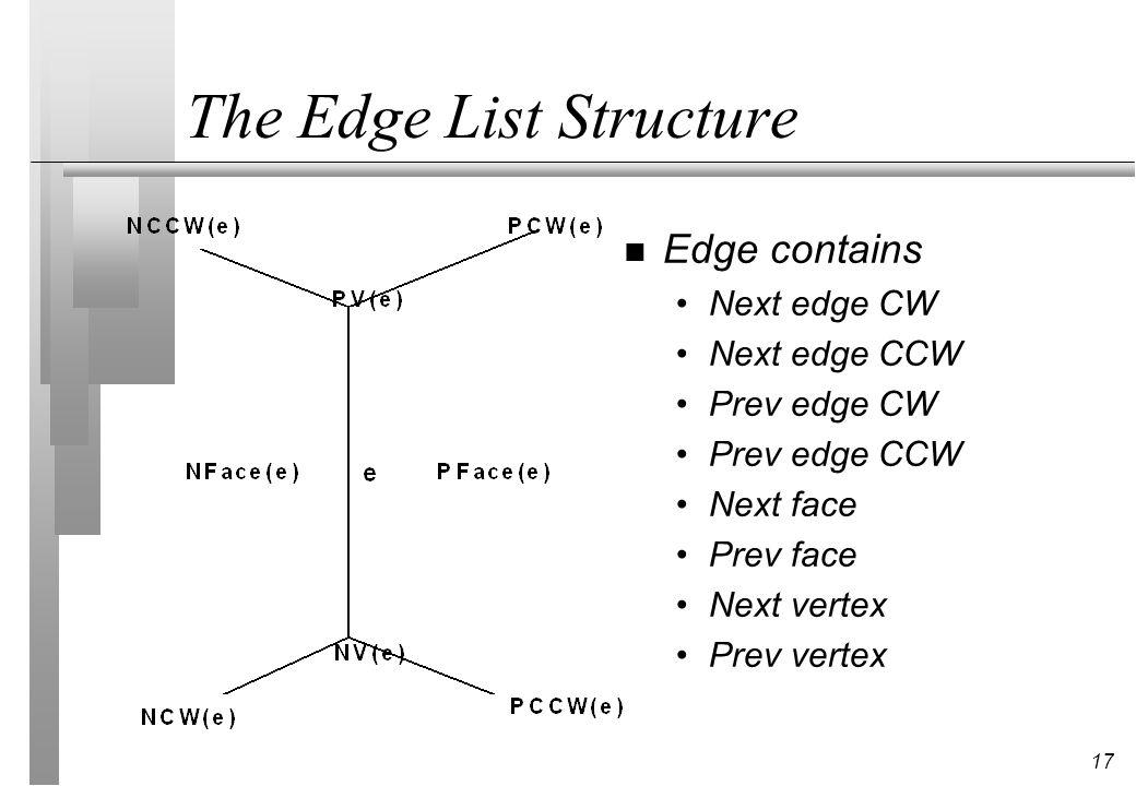 17 The Edge List Structure n Edge contains Next edge CW Next edge CCW Prev edge CW Prev edge CCW Next face Prev face Next vertex Prev vertex