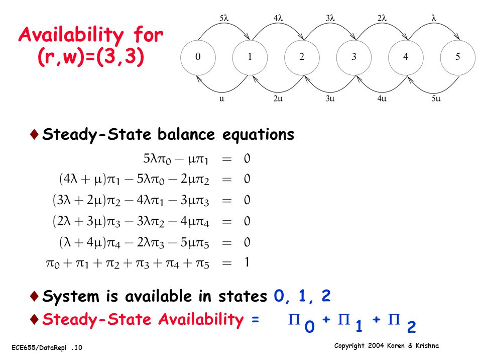 Copyright 2004 Koren & Krishna ECE655/DataRepl.10 Availability for (r,w)=(3,3)  Steady-State balance equations  System is available in states 0, 1, 2  Steady-State Availability =  +  +  2 1 0