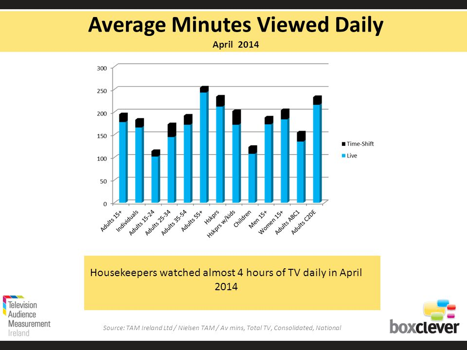 PVR ownership is now at 54%.The vast majority of viewing is to live TV.