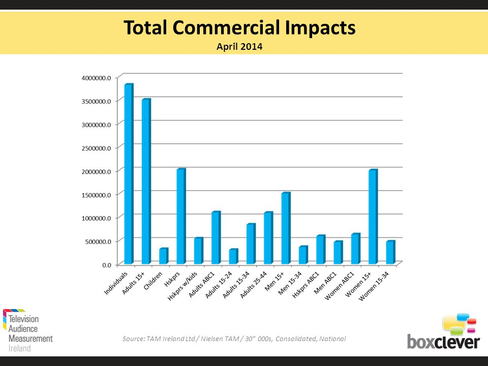 Total Commercial Impacts April 2014 Source: TAM Ireland Ltd / Nielsen TAM / 30 000s, Consolidated, National