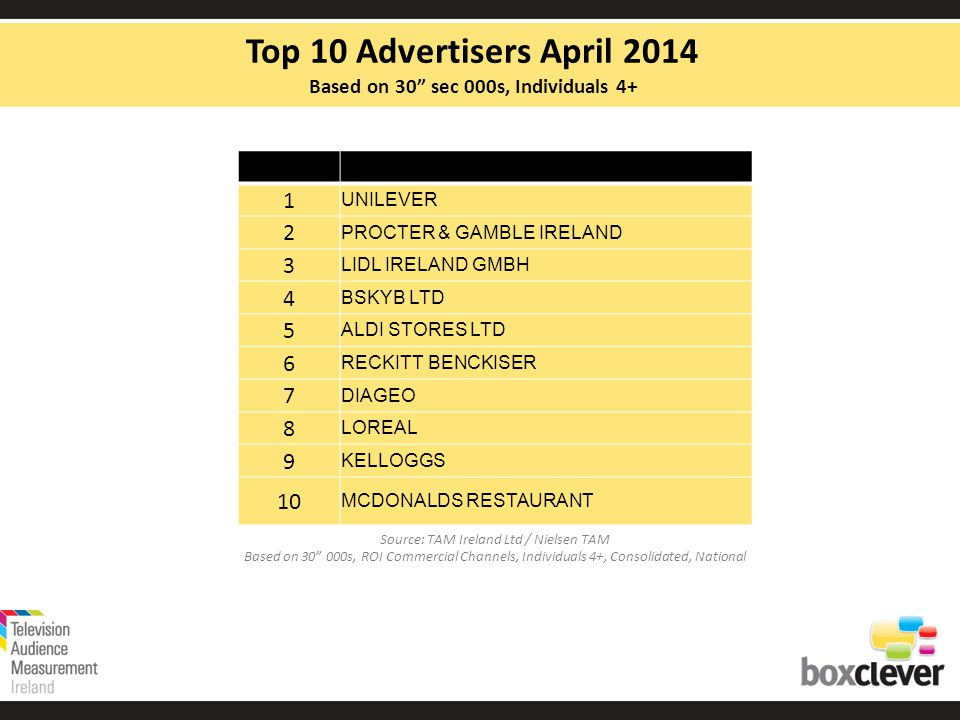 Top Shows on TAM Ireland Subscribing Channels, Individuals 4+ April 2014 Source: TAM Ireland Ltd / Nielsen TAM Top Individual Programme by Channel, Individuals 4+, Consolidated, National Sky Living +1Criminal Minds Sky AtlanticGame of Thrones Sky 2Modern Family MTVEx on the Beach NickelodeonSam & Cat Nick JrPeppa Pig Nick ToonsPower Rangers Mega Force Comedy CentralThe Middle Comedy Central +1Friends Comedy Central ExtraSex and the City DiscoveryAuction Hunters E.