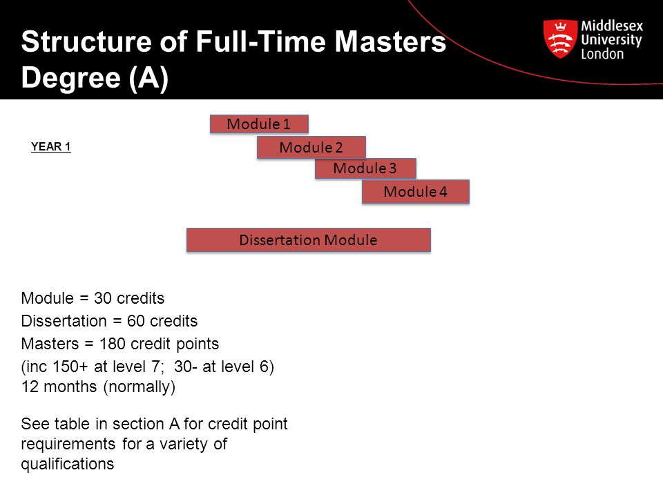 Structure of Full-Time Masters Degree (A) Module 3 Module 1 Module 2 Module 4 YEAR 1 Module = 30 credits Dissertation = 60 credits Masters = 180 credit points (inc 150+ at level 7; 30- at level 6) 12 months (normally) See table in section A for credit point requirements for a variety of qualifications Dissertation Module
