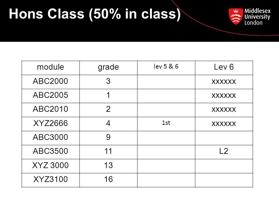 Hons Class (50% in class) modulegrade lev 5 & 6 Lev 6 ABC20003xxxxxx ABC20051xxxxxx ABC20102xxxxxx XYZ26664 1st xxxxxx ABC30009 ABC350011L2 XYZ 300013 XYZ310016