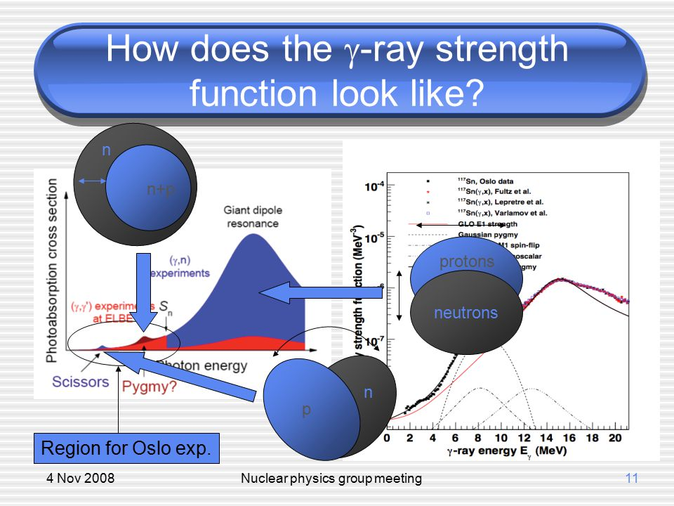4 Nov 2008Nuclear physics group meeting11 How does the  -ray strength function look like? Region for Oslo exp. neutrons protons p n n n+p