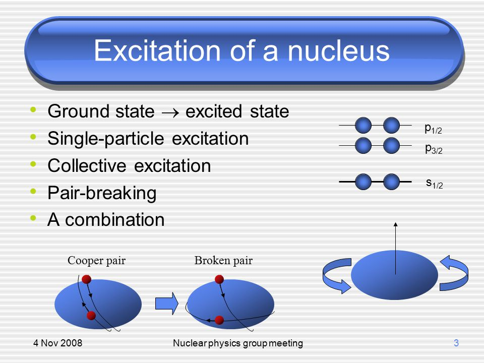 4 Nov 2008Nuclear physics group meeting4 Gamma decay Transition between excited states or to the ground state by emitting a high-energetic photon (  ray) Gr.
