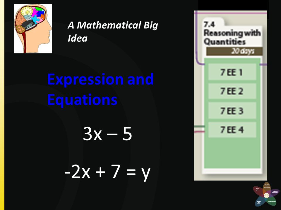 Expression and Equations -2x + 7 = y 3x – 5 A Mathematical Big Idea