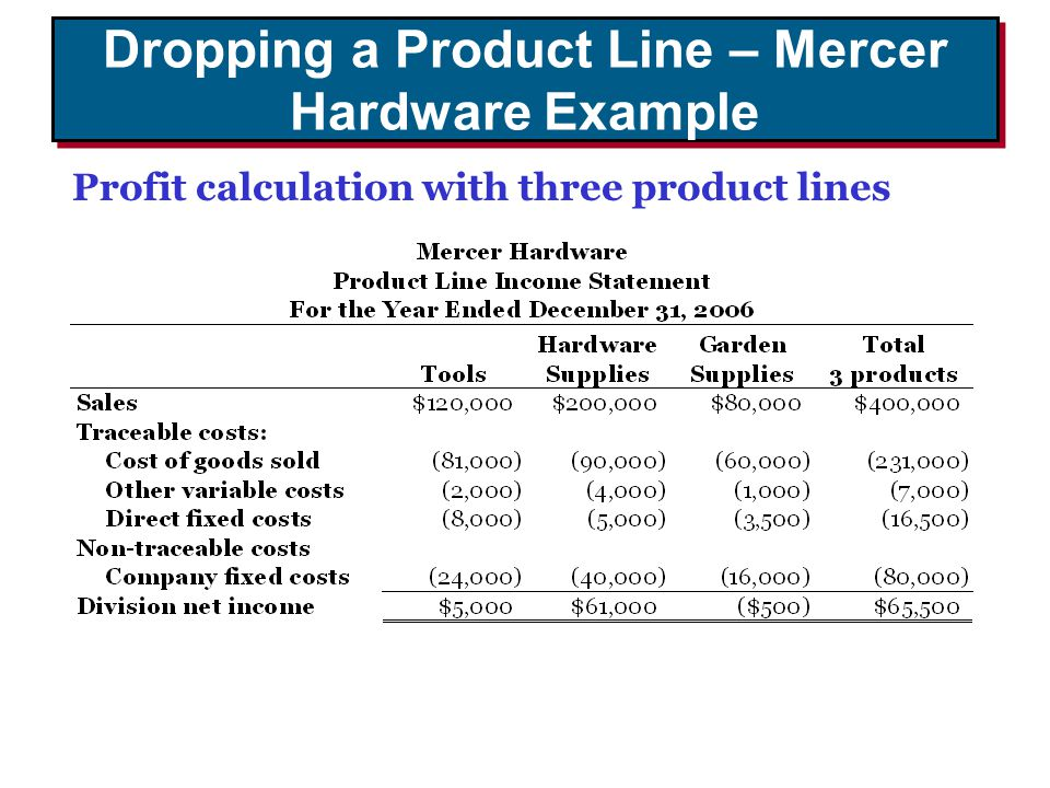 Dropping a Product Line – Mercer Hardware Example Profit calculation with three product lines