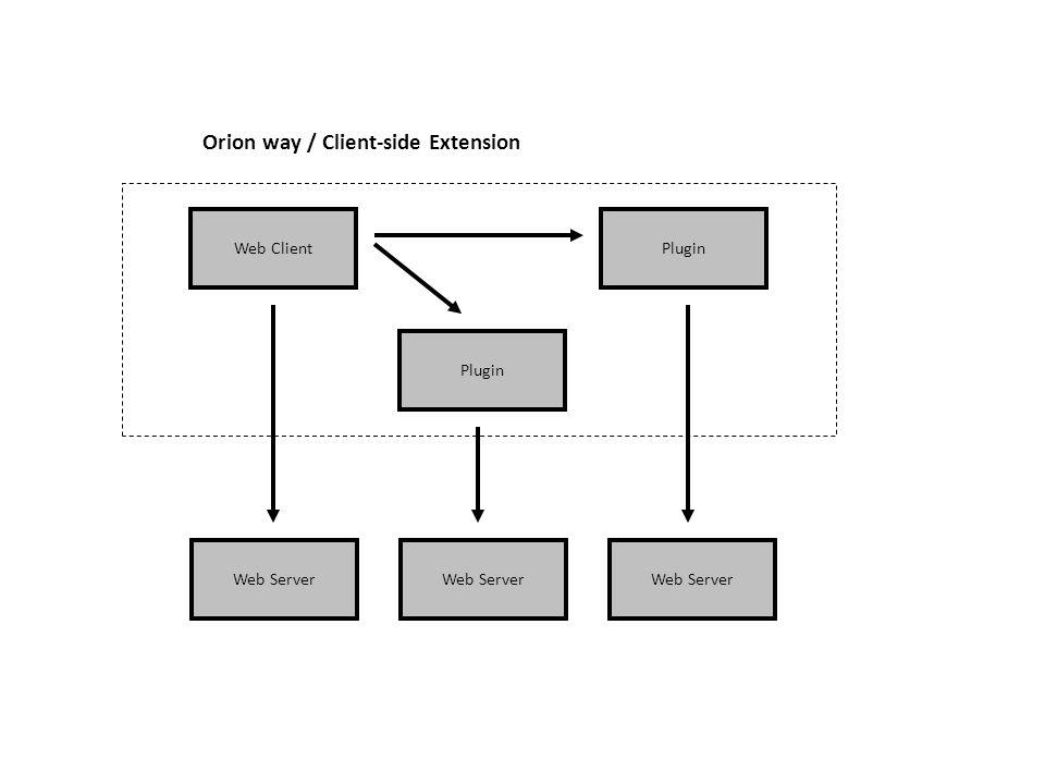 Web Application Front-end Web Client Web Application Front-end Web Server Orion way / Client-side Extension Web Application Front-end Plugin Web Appli