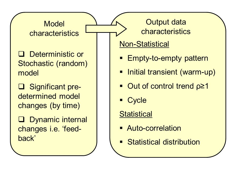 Model characteristics  Deterministic or Stochastic (random) model  Significant pre- determined model changes (by time)  Dynamic internal changes i.e.