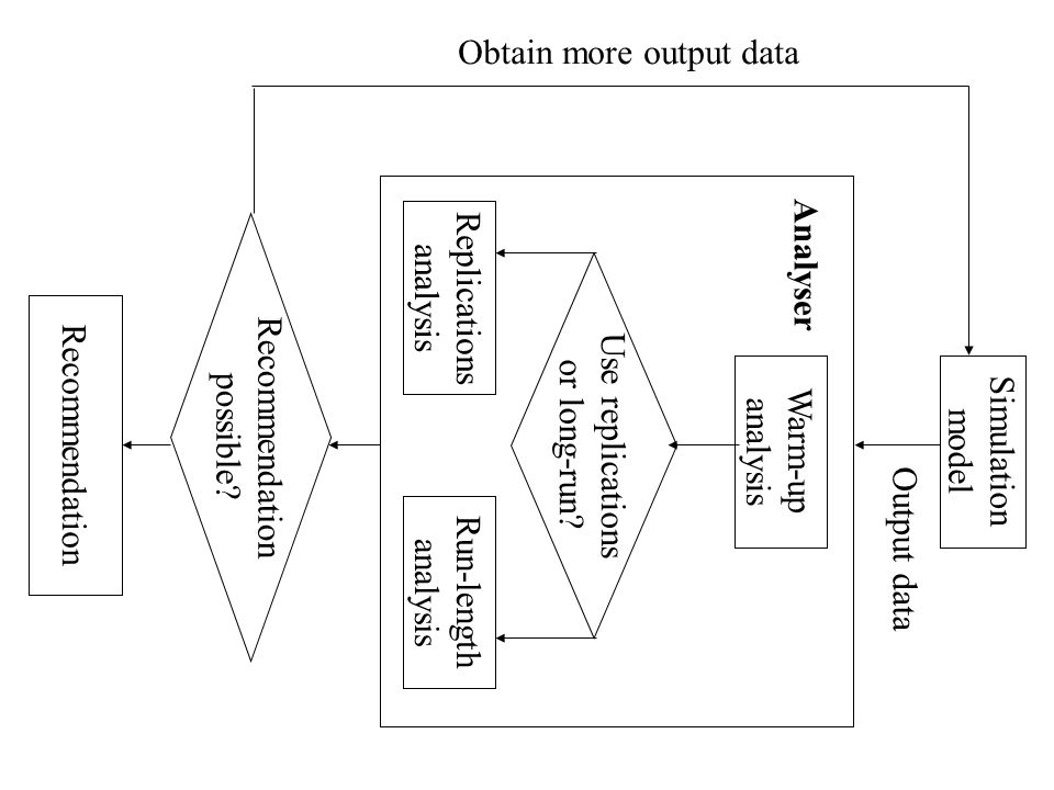 Task 1: MODEL CLASSIFICATION Creating A Standard Set of Model Outputs At the beginning of this project it was decided that a standard set of model outputs was required for testing the output analysis methods.