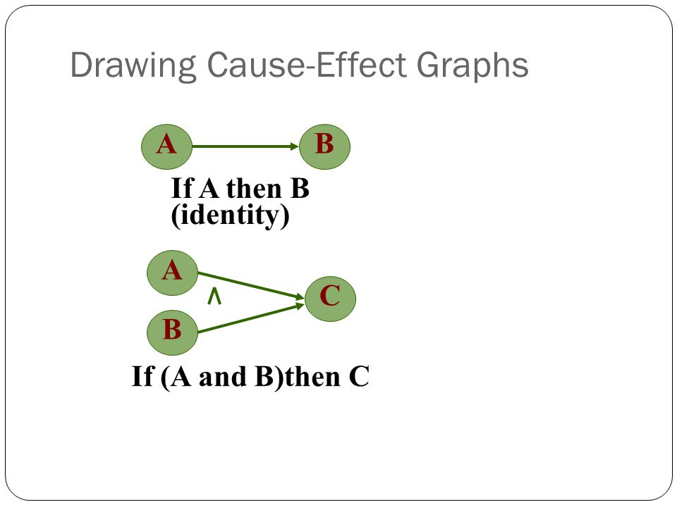 Drawing Cause-Effect Graphs AB If A then B (identity) A C If (A and B)then C B