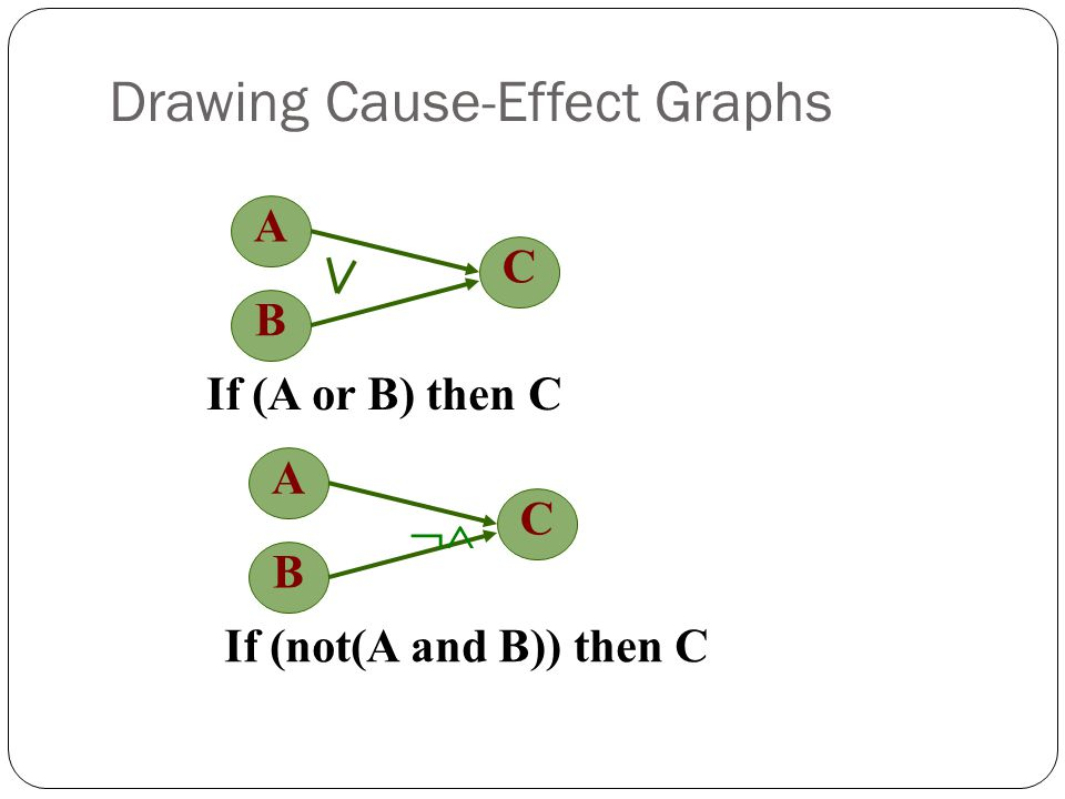 Drawing Cause-Effect Graphs A C If (A or B) then C B A C If (not(A and B)) then C B 