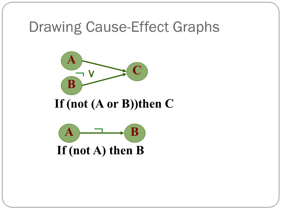 Drawing Cause-Effect Graphs A C If (not (A or B))then C B AB If (not A) then B  