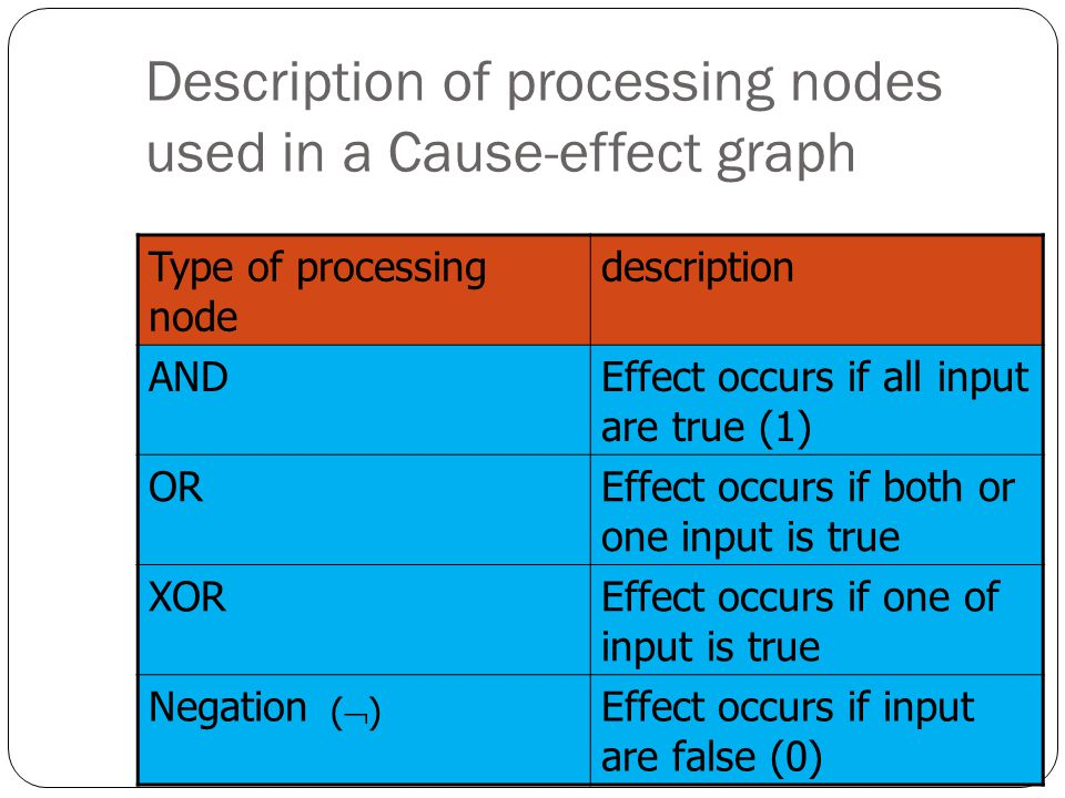 Description of processing nodes used in a Cause-effect graph Type of processing node description ANDEffect occurs if all input are true (1) OREffect o