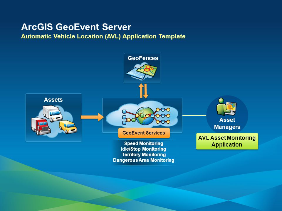 Speed Monitoring Idle/Stop Monitoring Territory Monitoring Dangerous Area Monitoring ArcGIS GeoEvent Server Automatic Vehicle Location (AVL) Application Template Assets GeoFences Asset Managers GeoEvent Services AVL Asset Monitoring Application AVL Asset Monitoring Application