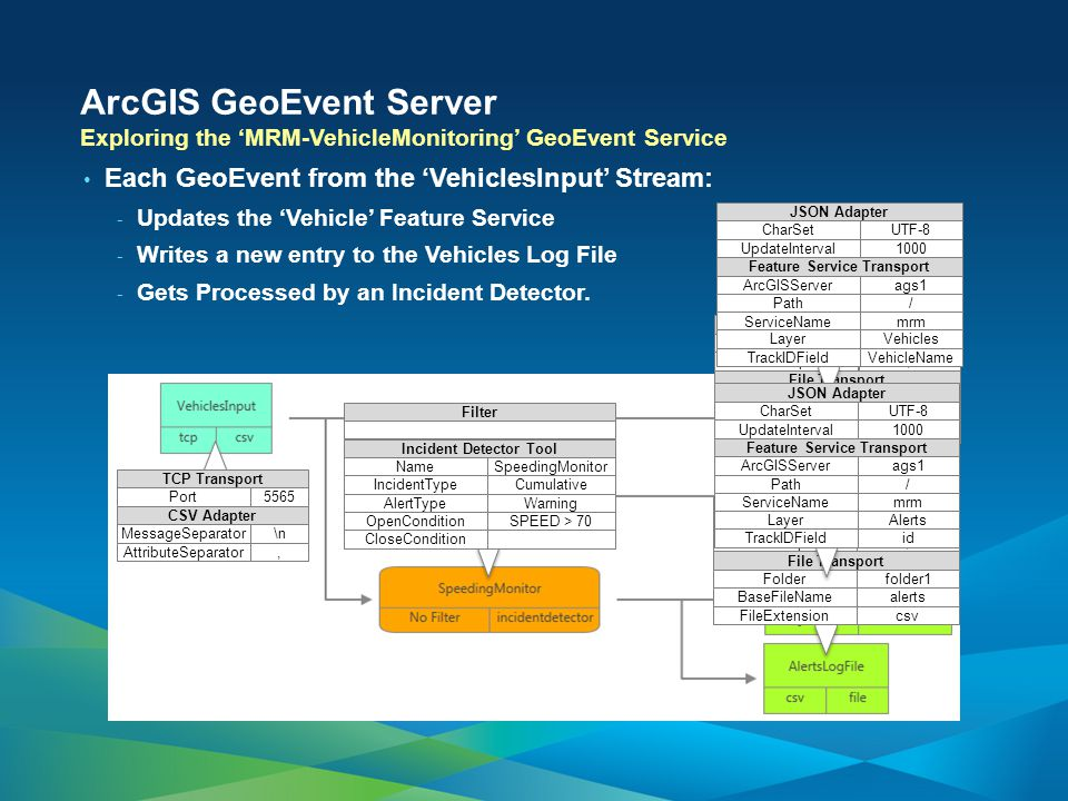 ArcGIS GeoEvent Server Each GeoEvent from the 'VehiclesInput' Stream: - Updates the 'Vehicle' Feature Service - Writes a new entry to the Vehicles Log File - Gets Processed by an Incident Detector.