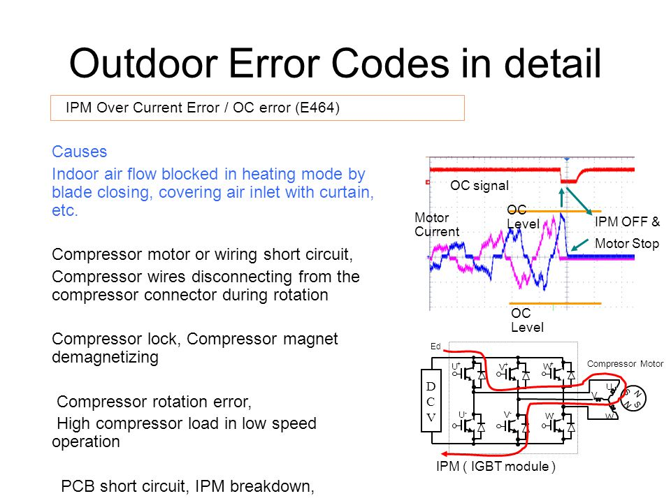 Comp Starting Error (E461)– Compressor does not start, it has 15 seconds to start and will try 5 times to start