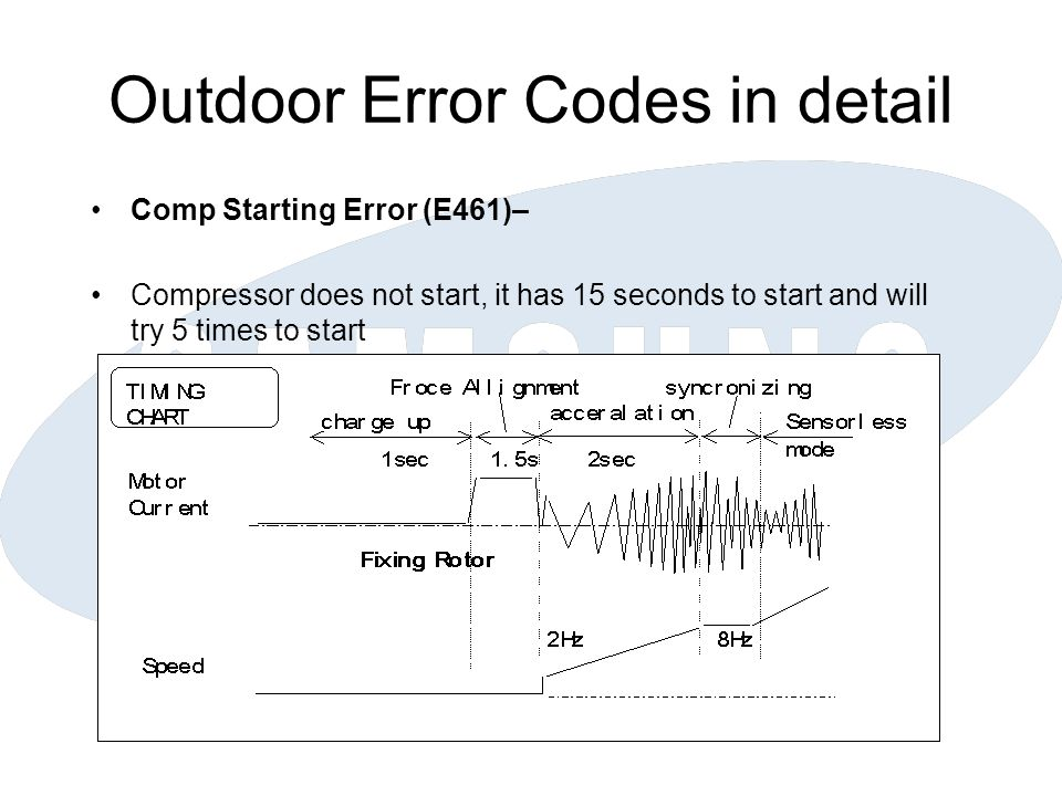 Outdoor Error Codes in detail Comp Starting Error (E461) Cause : Compressor wire trouble (disconnect etc.) Cycle pressure unbalance at the compressor ( Pressure difference between discharge and suction ) Compressor trouble ( locking) PCB trouble (IPM open mode failure etc.)