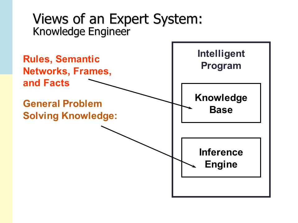 Views of an Expert System: Knowledge Engineer Intelligent Program Knowledge Base Inference Engine Rules, Semantic Networks, Frames, and Facts General Problem Solving Knowledge: