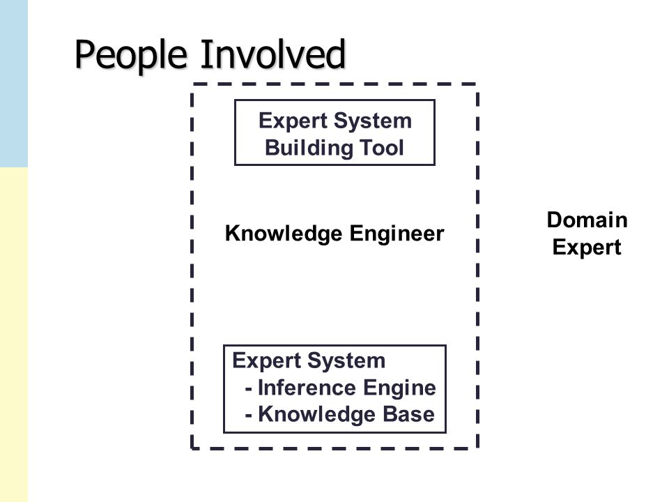 People Involved Expert System Building Tool Expert System - Inference Engine - Knowledge Base Knowledge Engineer Domain Expert