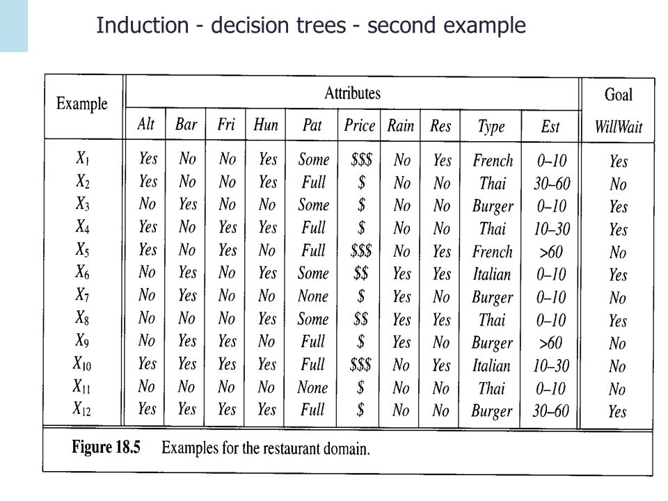 Induction - decision trees - second example