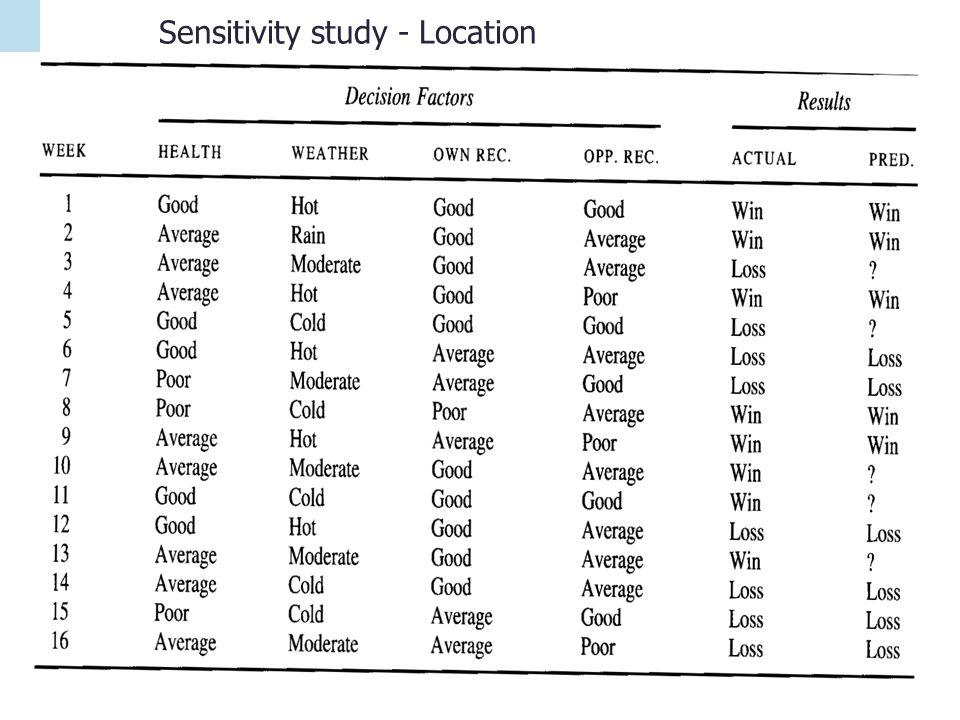Sensitivity study - Location