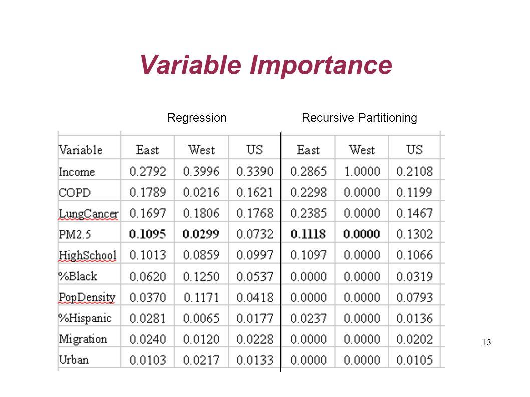 13 Variable Importance Regression Recursive Partitioning