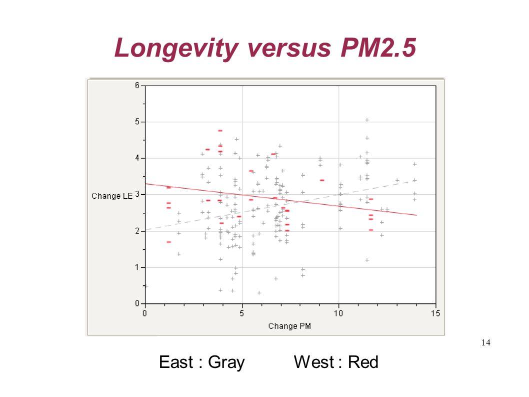 14 Longevity versus PM2.5 East : Gray West : Red
