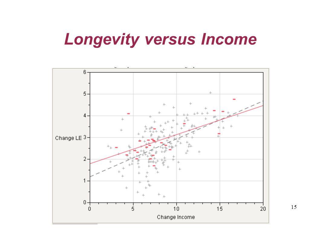 15 Longevity versus Income