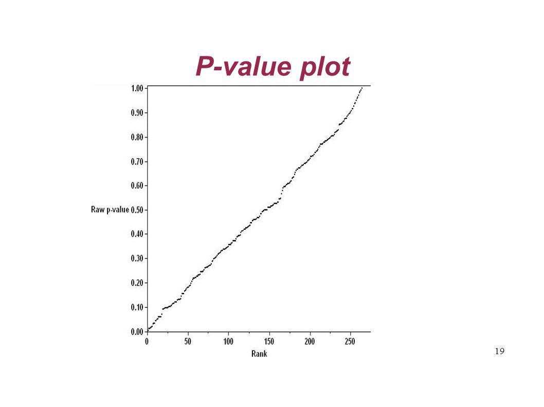 19 P-value plot