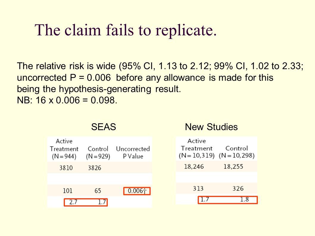 The claim fails to replicate.
