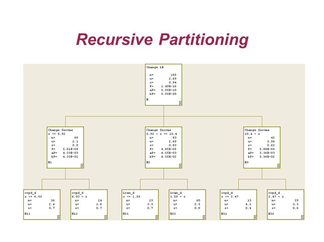 8 Recursive Partitioning