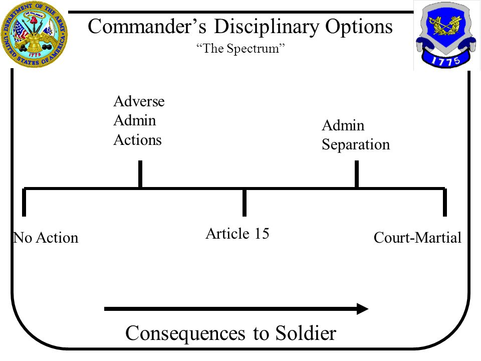 """Commander's Disciplinary Options """"The Spectrum"""" No Action Adverse Admin Actions Admin Separation Article 15 Court-Martial Consequences to Soldier"""